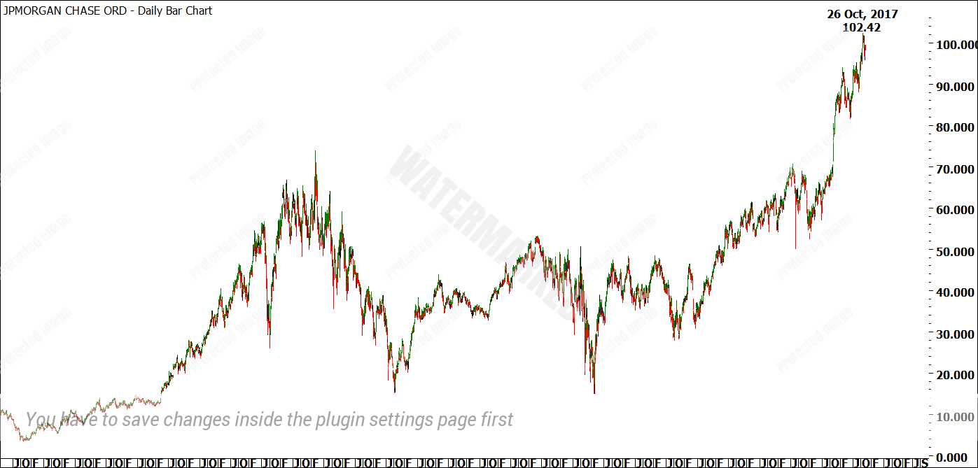 Jpm Stock Quote 100  Jpm Stock Quote History   Ahead Of A Week For Earnings